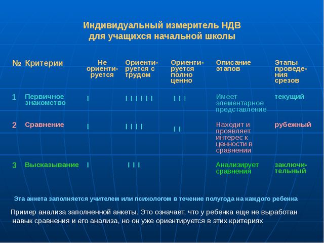 Индивидуальный измеритель НДВ для учащихся начальной школы Эта анкета заполня...