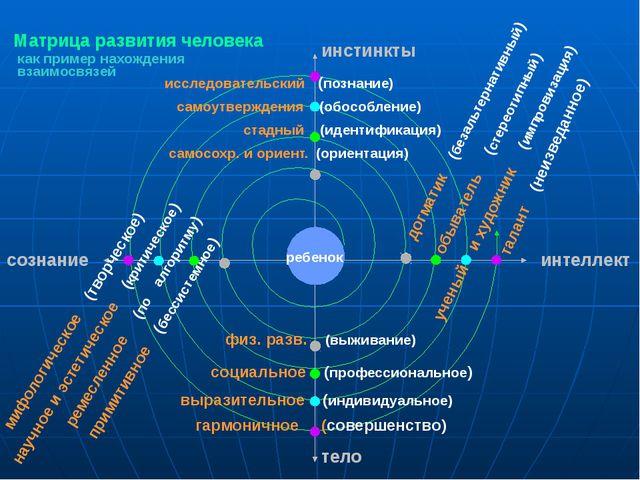 Матрица развития человека мифологическое (творческое) научное и эстетическое...