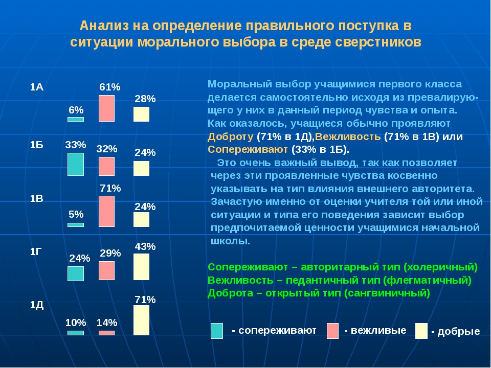 Анализ на определение правильного поступка в ситуации морального выбора в сре...