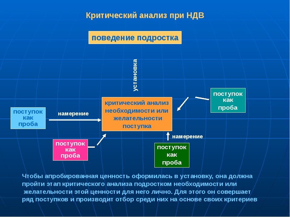Критический анализ при НДВ Чтобы апробированная ценность оформилась в установ...