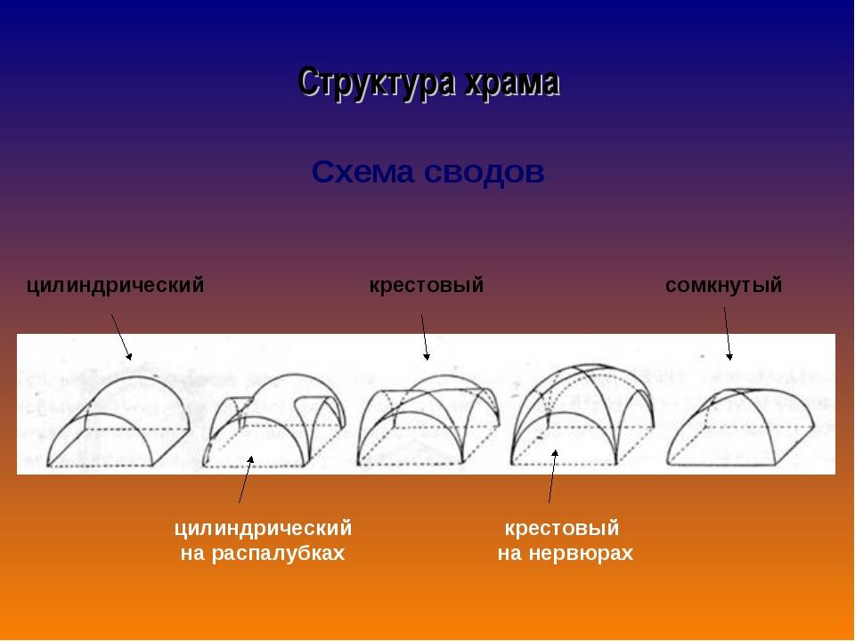 Схема сводов цилиндрический цилиндрический на распалубках крестовый крестовый...