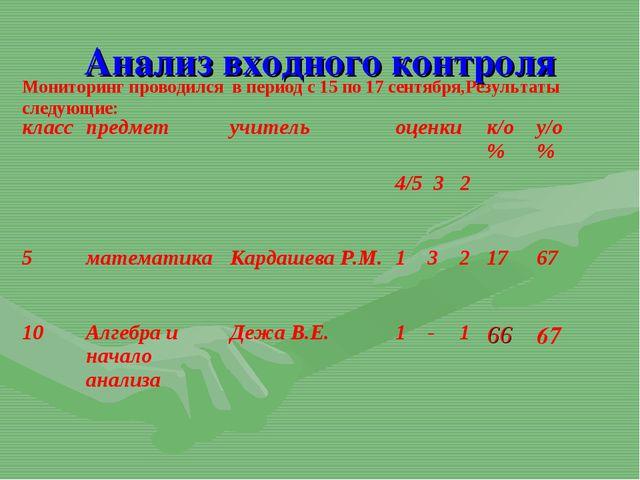 Анализ входного контроля Мониторинг проводился в период с 15 по 17 сентября,Р...