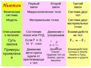 НьютонПервый законВторой законТретий закон Физическая системаМакроскопиче