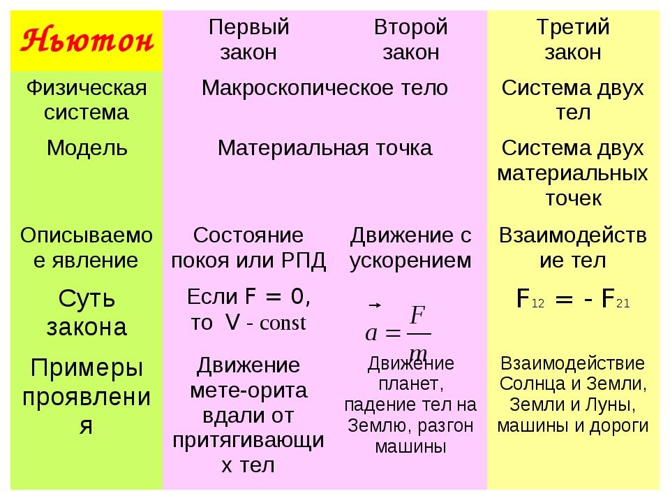НьютонПервый законВторой законТретий закон Физическая системаМакроскопиче...