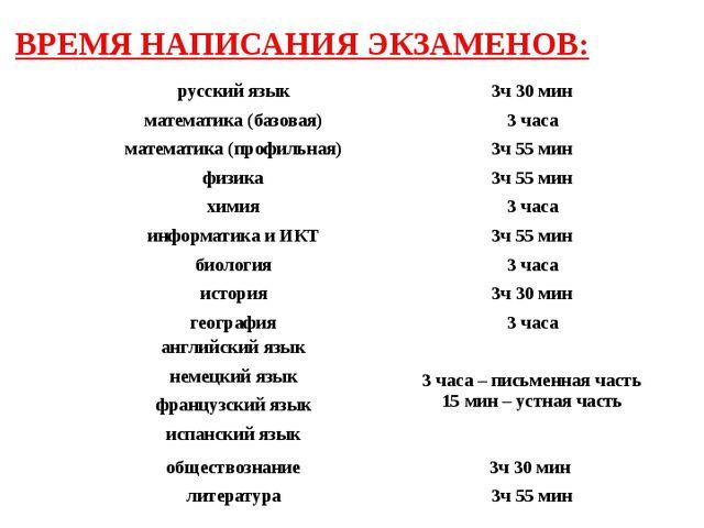 ВРЕМЯ НАПИСАНИЯ ЭКЗАМЕНОВ: 1 русский язык 3ч 30 мин 22 математика (базовая) 3...
