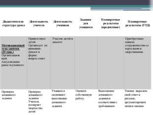 Дидактическая структураурока Деятельность учителя Деятельность учеников Задан