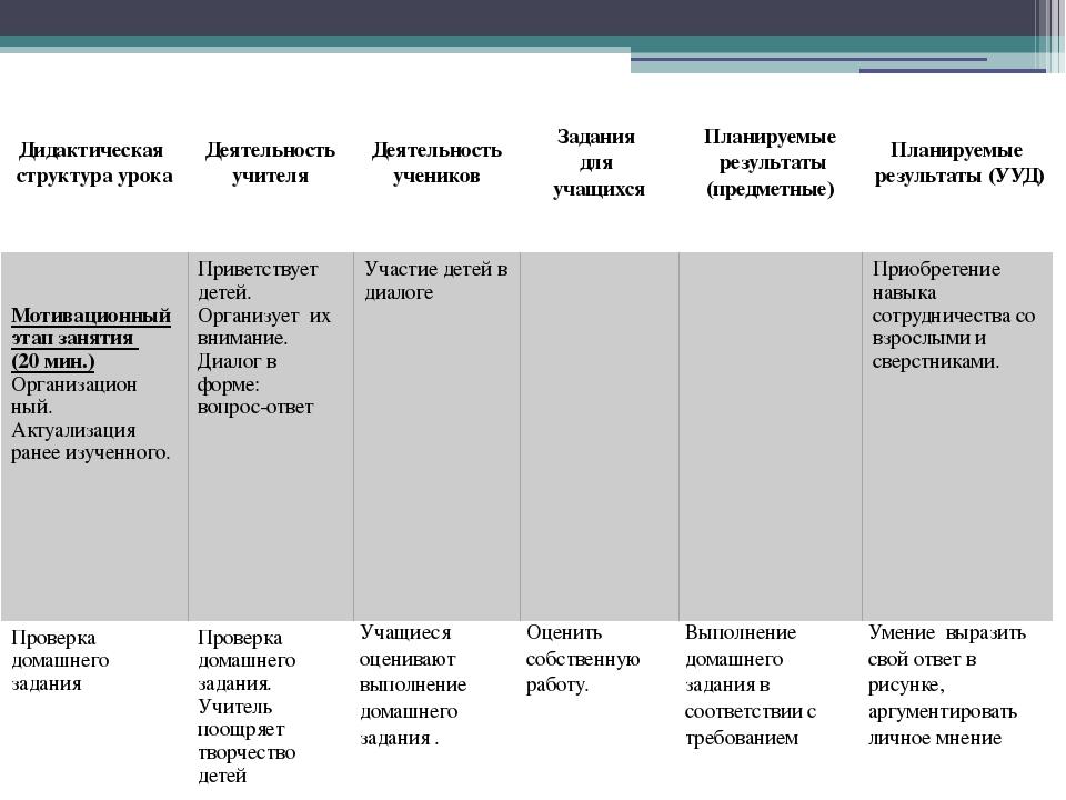 Дидактическая структураурока Деятельность учителя Деятельность учеников Задан...