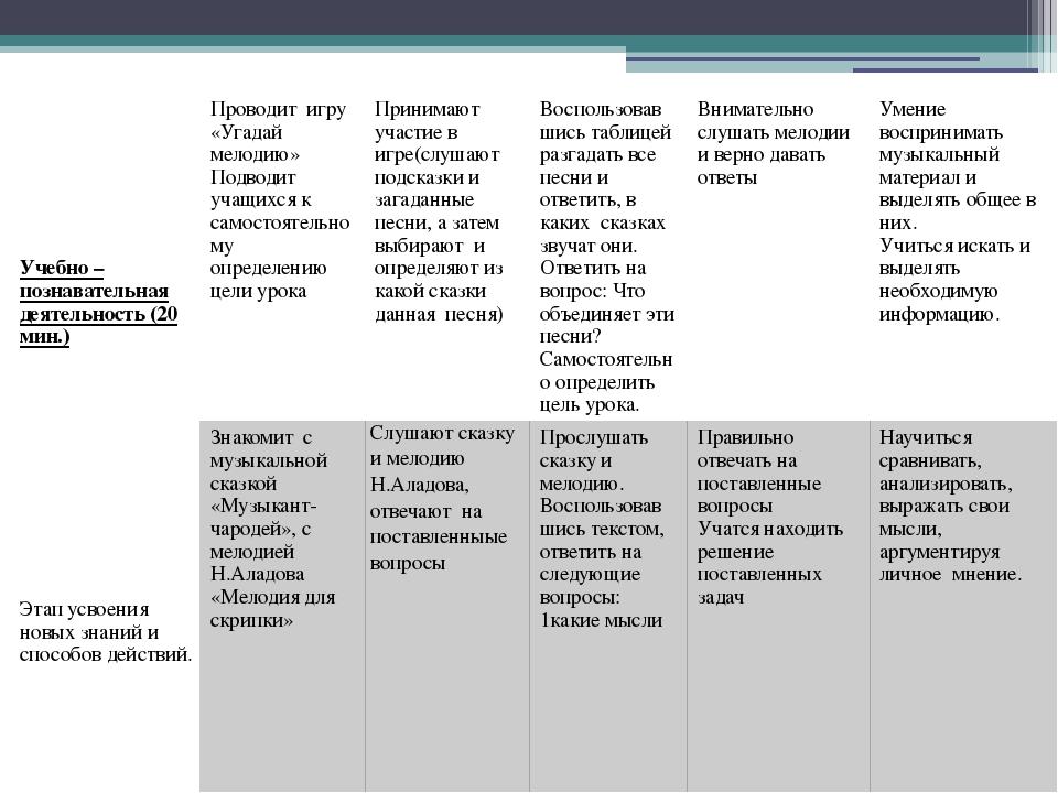 Учебно– познавательная деятельность (20 мин.) Этап усвоения новых знаний и сп...