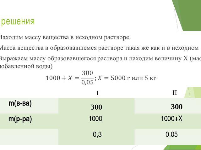 Ход решения I II 300 300 m(в-ва)   m(р-ра) 1000 1000+X ω 0,3 0,05