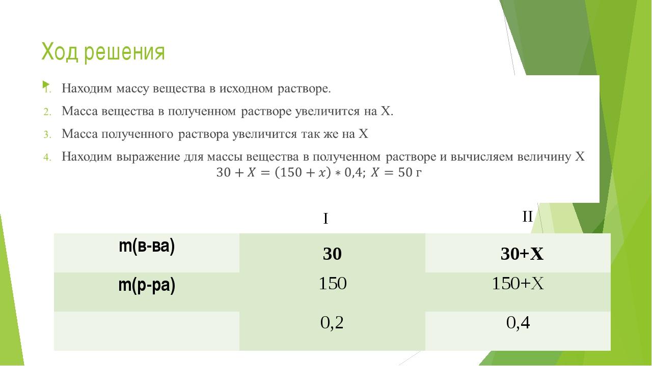 Ход решения I II 30 30 +X m(в-ва)   m(р-ра) 150 150+X ω 0,2 0,4