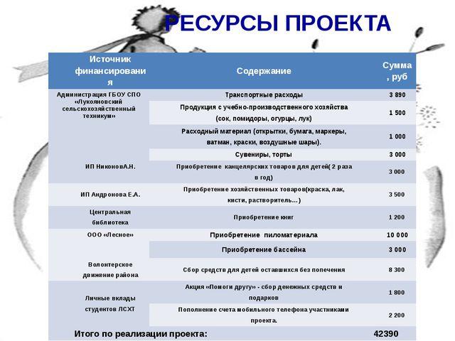 РЕСУРСЫ ПРОЕКТА Источник финансирования Содержание Сумма,руб Администрация ГБ...