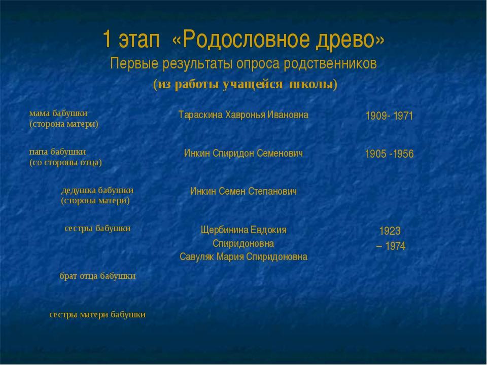 1 этап «Родословное древо» Первые результаты опроса родственников (из работы...
