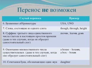 Перенос не возможен Случай переноса Пример 6. Буквенные аббревиатуры USA, UNO