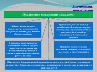 Значимость технологии Применение технологии позволяет: Добиться оптимальных (