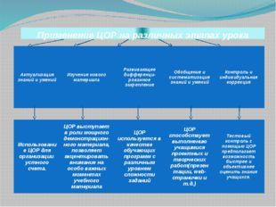 Применение ЦОР на различных этапах урока Актуализация знаний и умений Изучени