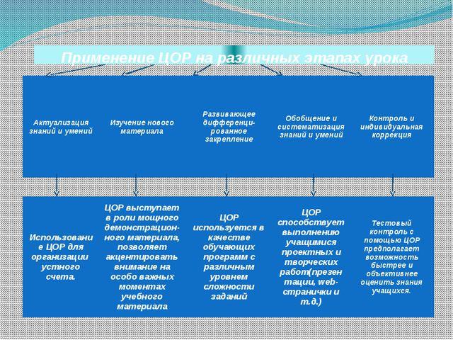 Применение ЦОР на различных этапах урока Актуализация знаний и умений Изучени...