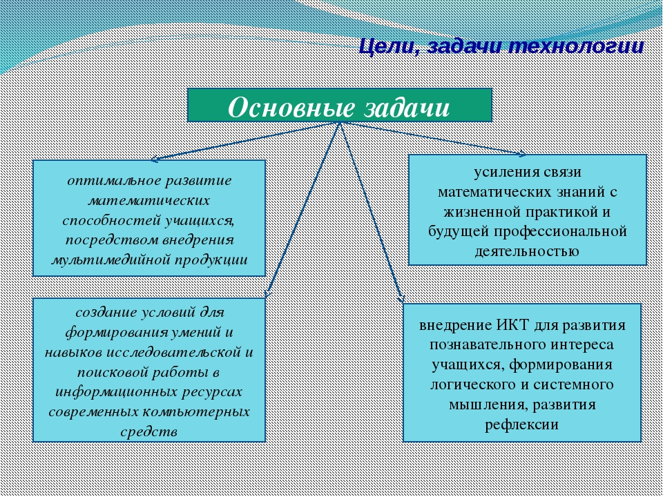Цели, задачи технологии Основные задачи создание условий для формирования уме...