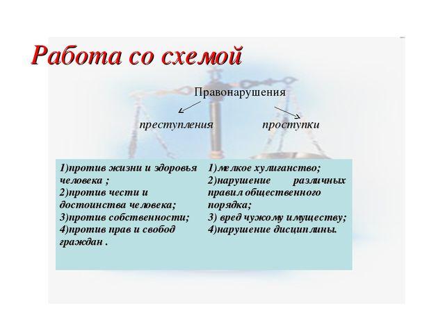 Работа со схемой Правонарушения преступления проступки 1)против жизни и здоро...