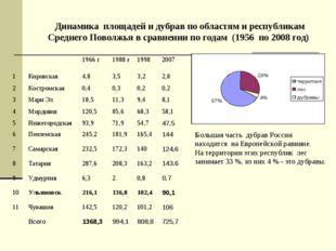 Большая часть дубрав России находится на Европейской равнине. На территории э