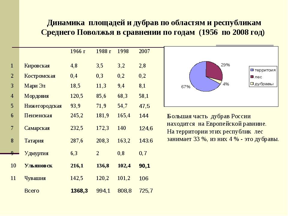 Большая часть дубрав России находится на Европейской равнине. На территории э...