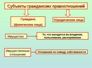Субъекты гражданских правоотношений Граждане (физические лица) Юридические ли