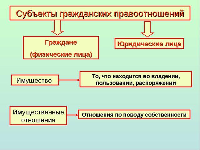 Субъекты гражданских правоотношений Граждане (физические лица) Юридические ли...