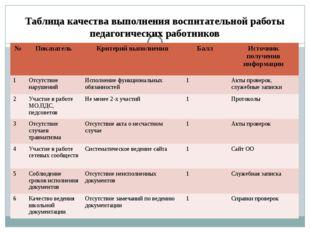 Таблица качества выполнения воспитательной работы педагогических работников №
