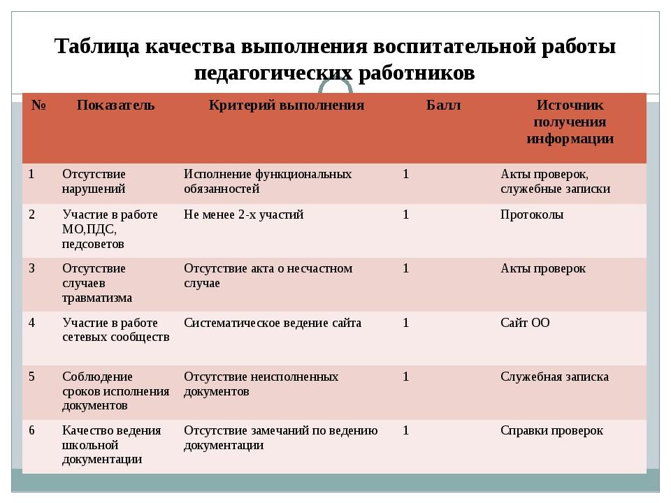 Таблица качества выполнения воспитательной работы педагогических работников №...