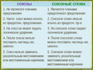 СОЮЗЫ СОЮЗНЫЕСЛОВА 1. Не являются членами предложения 1. Являются членами пр