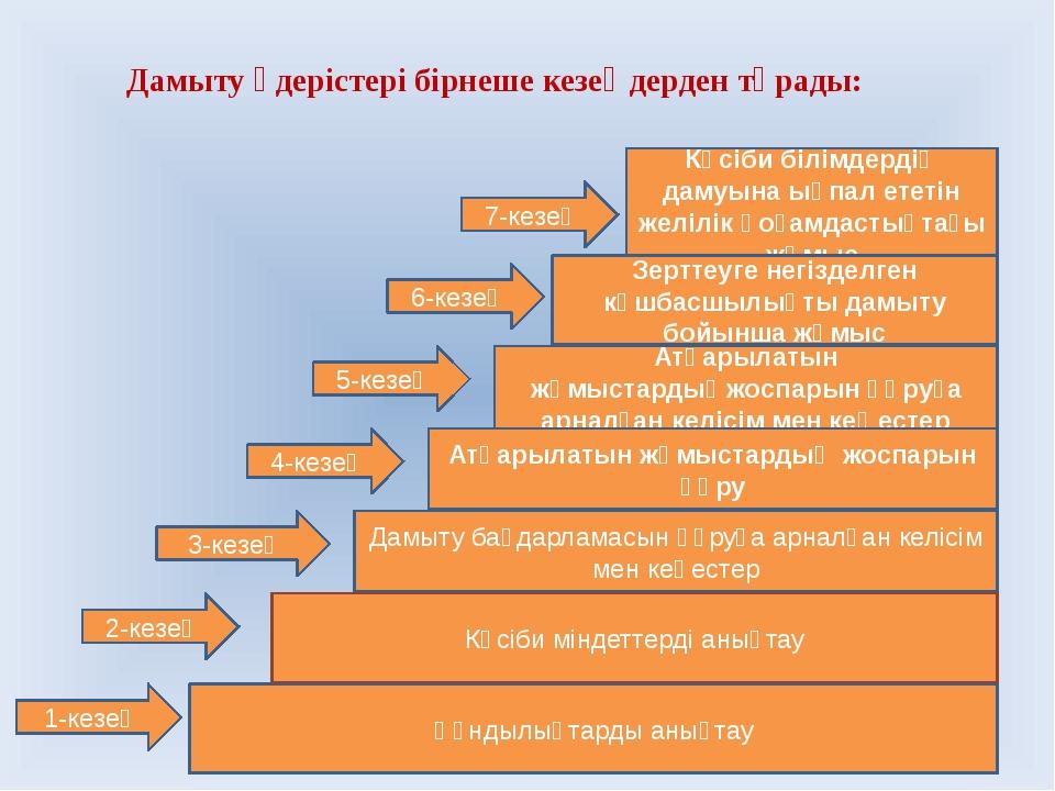 Дамыту үдерістері бірнеше кезеңдерден тұрады: Құндылықтарды анықтау Дамыту ба...