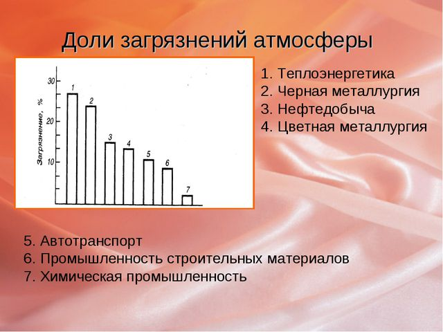 Доли загрязнений атмосферы Теплоэнергетика Черная металлургия Нефтедобыча Цве...