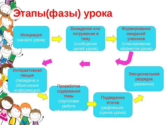Этапы(фазы) урока Инициация (начало урока) Вхождение или погружение в тему (с...