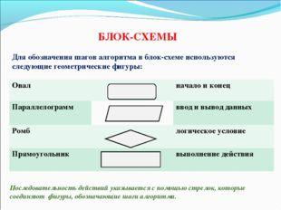 БЛОК-СХЕМЫ Для обозначения шагов алгоритма в блок-схеме используются следующи