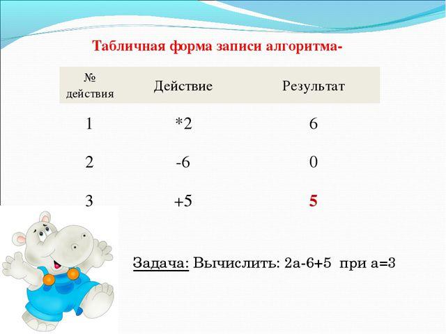 Табличная форма записи алгоритма- Задача: Вычислить: 2а-6+5 при а=3 № действи...
