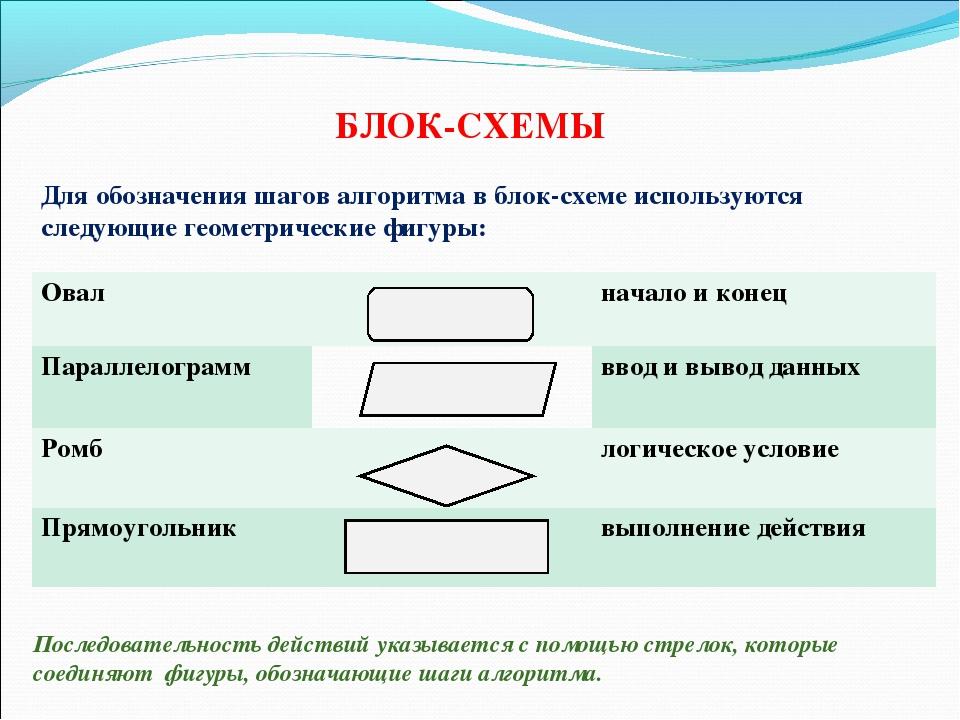 БЛОК-СХЕМЫ Для обозначения шагов алгоритма в блок-схеме используются следующи...