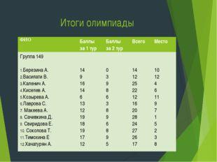 Итоги олимпиады ФИОБаллы за 1 турБаллы за 2 турВсего Место Группа 149