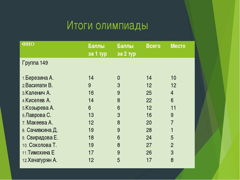 Итоги олимпиады ФИОБаллы за 1 турБаллы за 2 турВсего Место Группа 149 ...