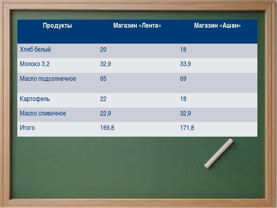 ПродуктыМагазин «Лента»Магазин «Ашан» Хлеб белый2018 Молоко 3,232,933,9...