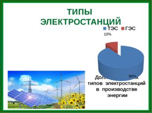 ТИПЫ ЭЛЕКТРОСТАНЦИЙ Доля различных типов электростанций в производстве энергии