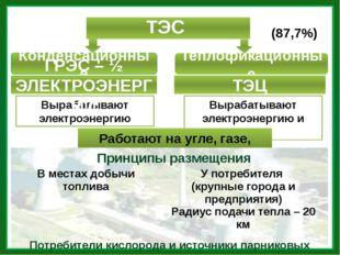 ТЭС (87,7%) Конденсационные Теплофикационные Вырабатывают электроэнергию Выра