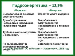 Гидроэнергетика – 12,3% Самая первая ГЭС в России – Зыряновск, 1892 год «Плюс