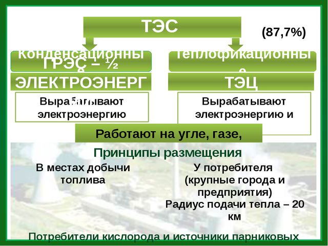 ТЭС (87,7%) Конденсационные Теплофикационные Вырабатывают электроэнергию Выра...