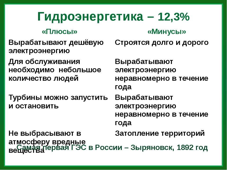 Гидроэнергетика – 12,3% Самая первая ГЭС в России – Зыряновск, 1892 год «Плюс...