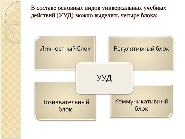 В составе основных видов универсальных учебных действий (УУД) можно выделить...