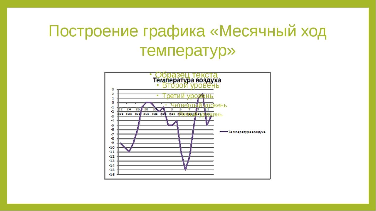 Построение графика «Месячный ход температур»