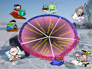 Исследовательское Проектное Секции, кружки Формирование ЗОЖ Предметные кружки