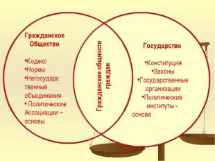 Государство Конституция Законы Государственные организации Политические инс