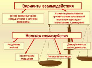 Варианты взаимодействия Тесное взаимовыгодное сотрудничество в условиях демок