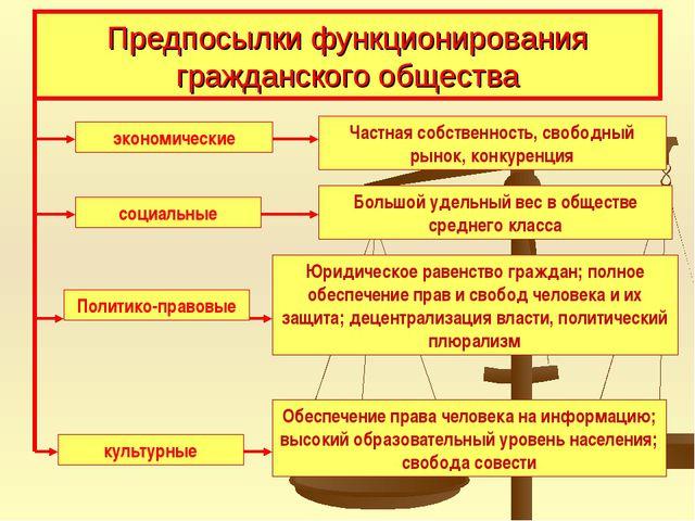 Предпосылки функционирования гражданского общества экономические Частная собс...