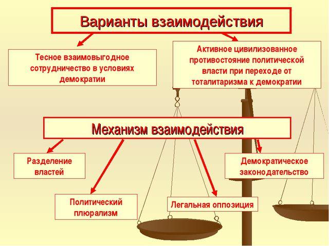 Варианты взаимодействия Тесное взаимовыгодное сотрудничество в условиях демок...